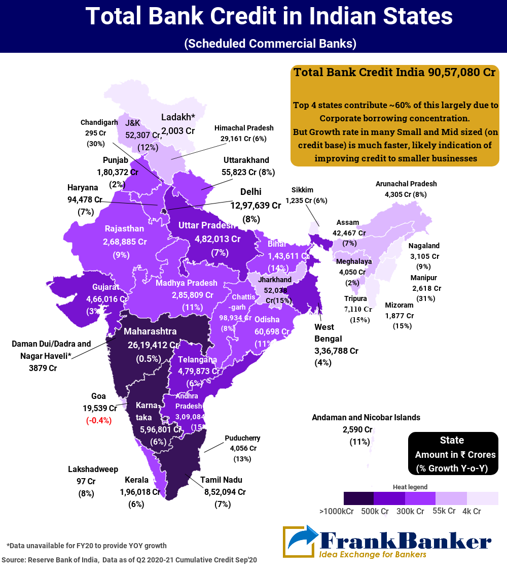 Bank Credit in India (Statewise)